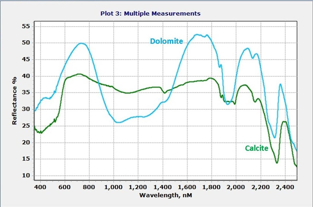 Comparing calcite and dolomite spectra with a field spectrometer