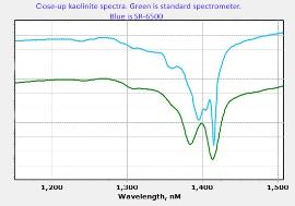High resolution spectra of kaolinite